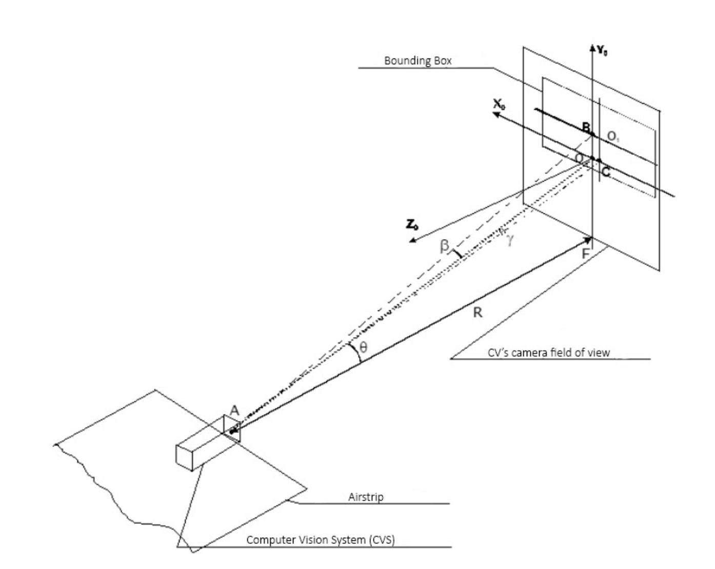 plane automatic landing - Figure 1